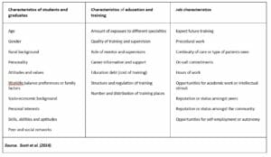 Factors influencing medical career choice