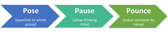 The 3 Ps of questioning: pose, pause, pounce.